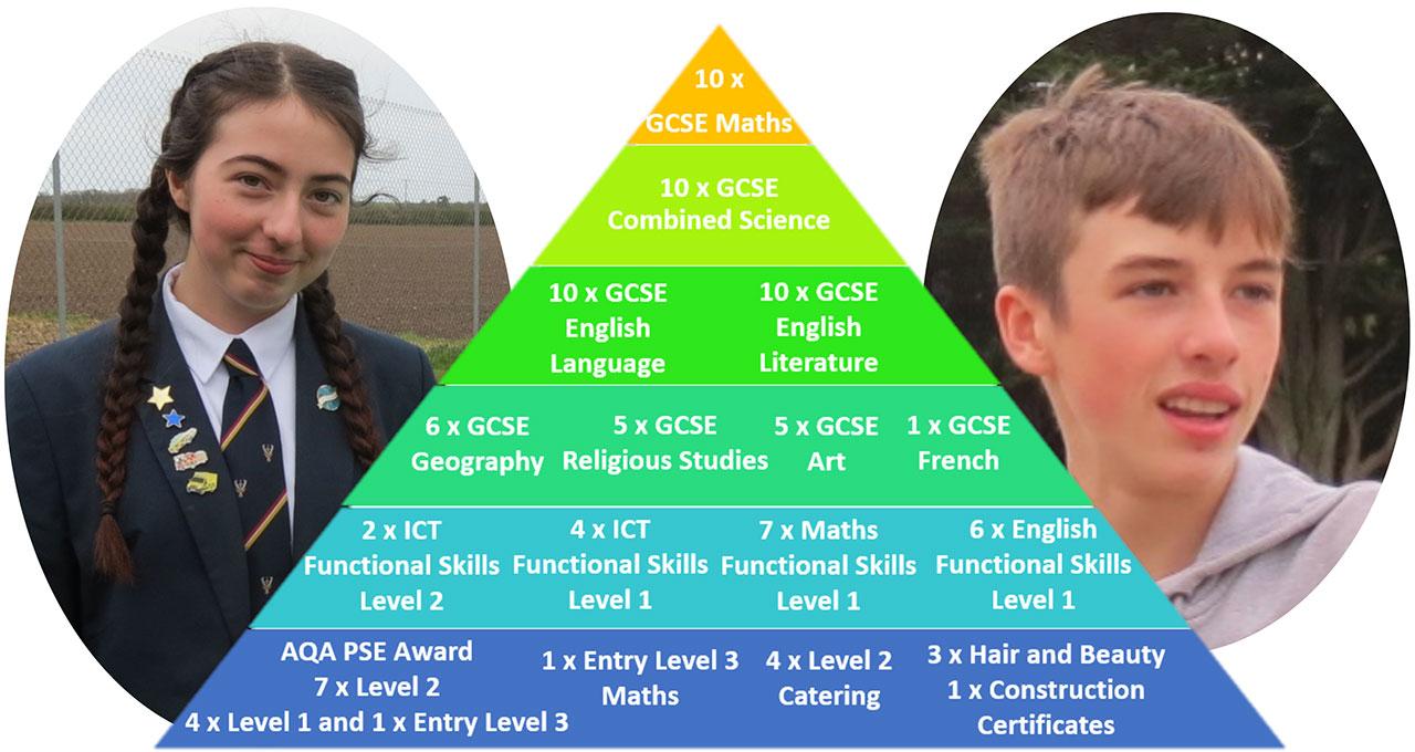GCSE-Pyramid-2020-3